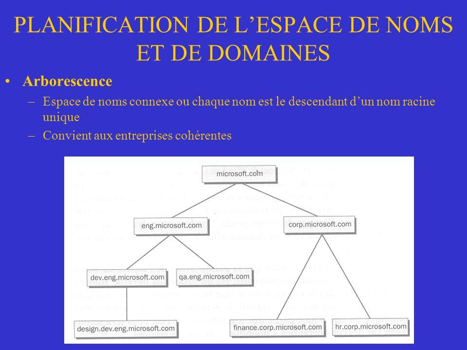 PLANIFICATION DE LESPACE DE NOMS ET DE DOMAINES Arborescence –Espace de noms connexe ou chaque nom est le descendant dun nom racine unique –Convient a