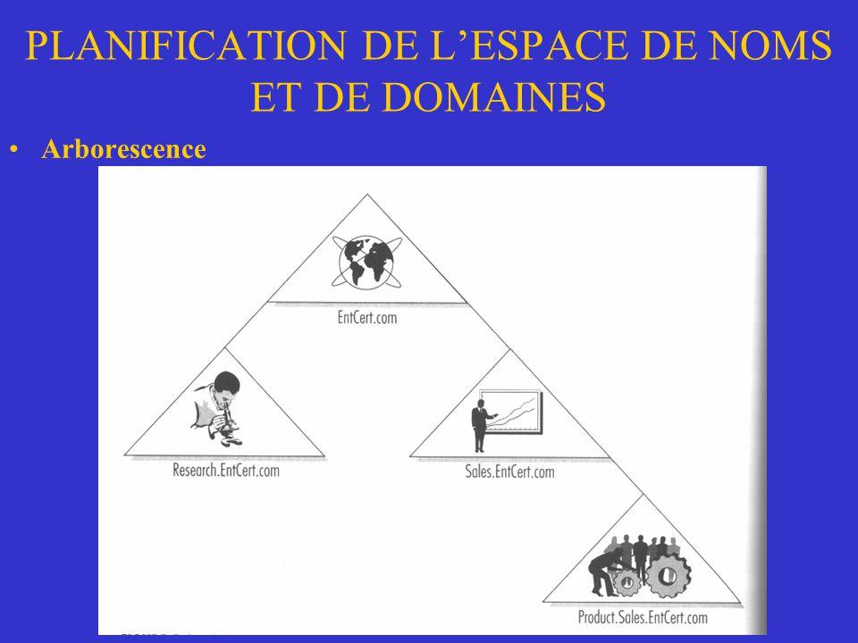 PLANIFICATION DE LESPACE DE NOMS ET DE DOMAINES Arborescence