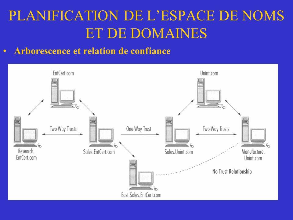 PLANIFICATION DE LESPACE DE NOMS ET DE DOMAINES Arborescence et relation de confiance