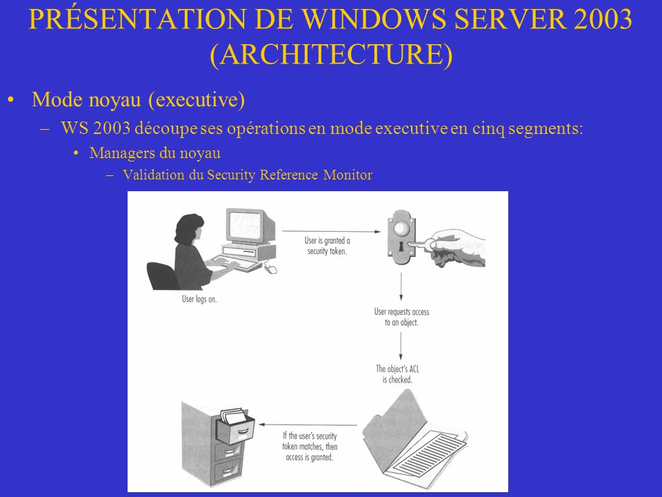 PRÉSENTATION DE WINDOWS SERVER 2003 (ARCHITECTURE) Mode noyau (executive) –WS 2003 découpe ses opérations en mode executive en cinq segments: Managers du noyau –Validation du Security Reference Monitor