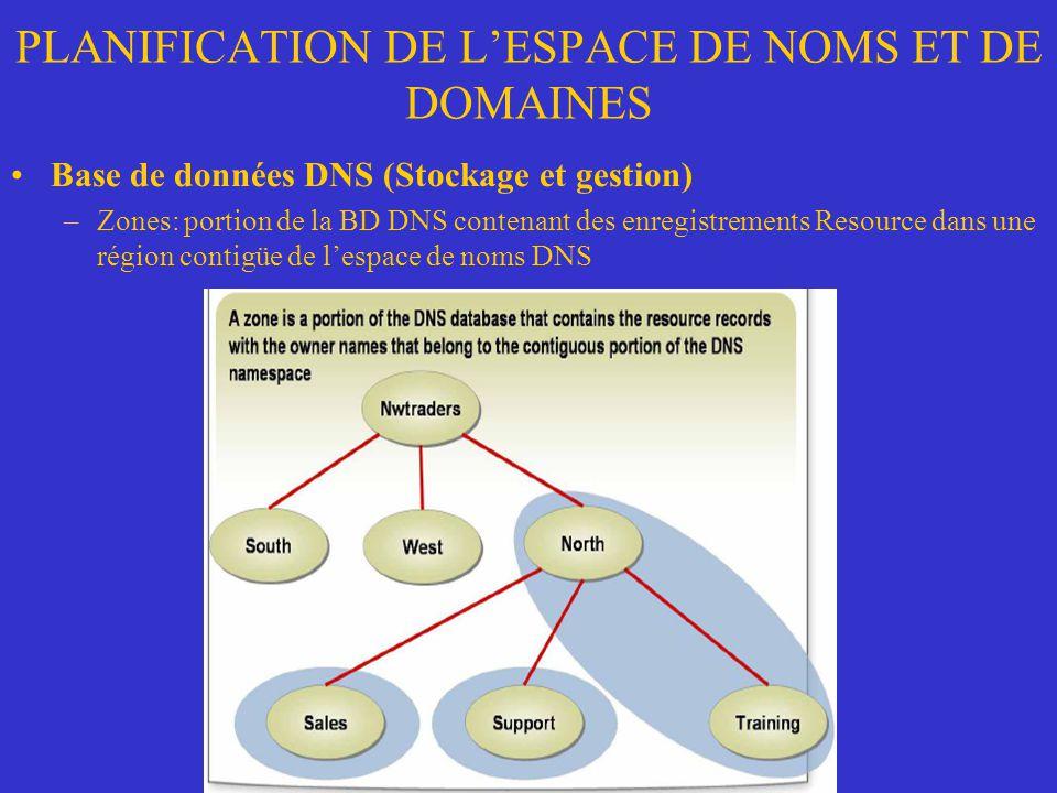 PLANIFICATION DE LESPACE DE NOMS ET DE DOMAINES Base de données DNS (Stockage et gestion) –Zones: portion de la BD DNS contenant des enregistrements R