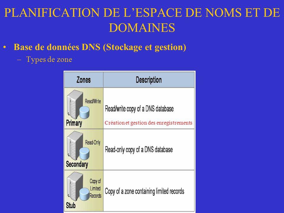 PLANIFICATION DE LESPACE DE NOMS ET DE DOMAINES Base de données DNS (Stockage et gestion) –Types de zone Création et gestion des enregistrements