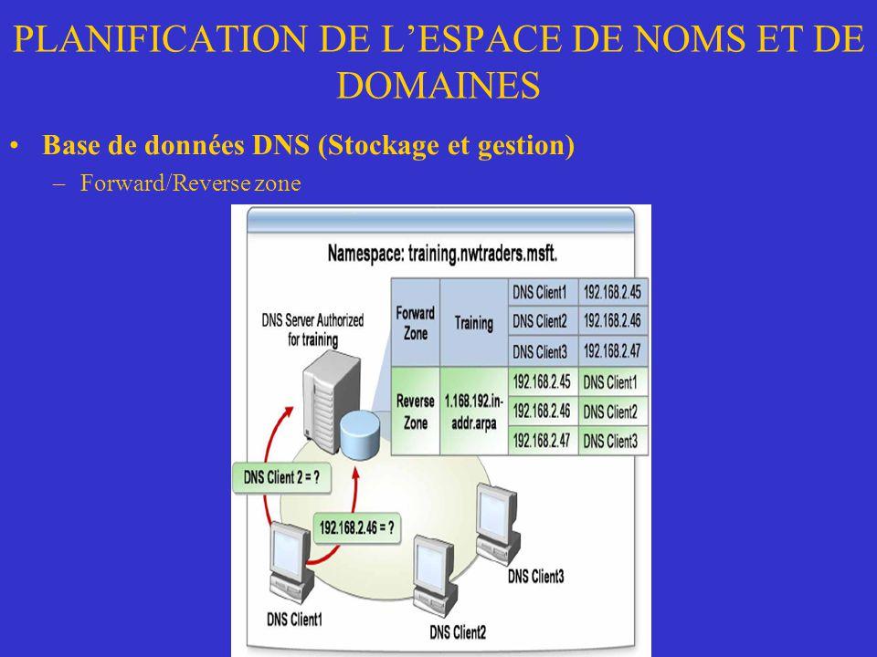 PLANIFICATION DE LESPACE DE NOMS ET DE DOMAINES Base de données DNS (Stockage et gestion) –Forward/Reverse zone