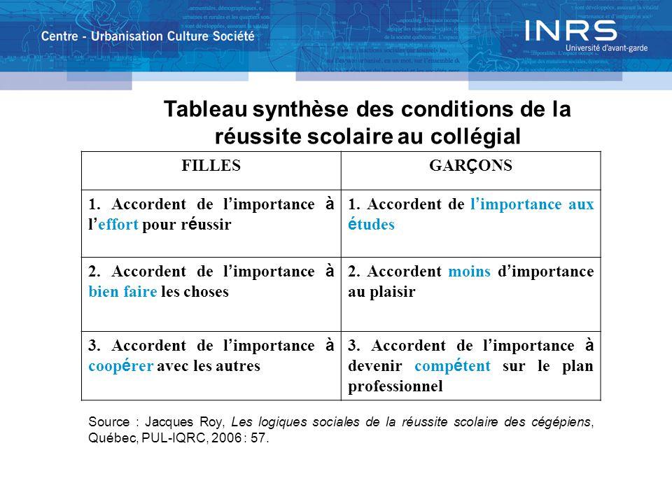 Tableau synthèse des conditions de la réussite scolaire au collégial FILLES GAR Ç ONS 1.
