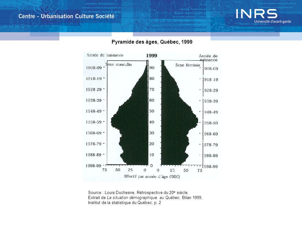 Pyramide des âges, Québec, 1999 Source : Louis Duchesne, Rétrospective du 20 e siècle, Extrait de La situation démographique au Québec, Bilan 1999, Institut de la statistique du Québec, p.