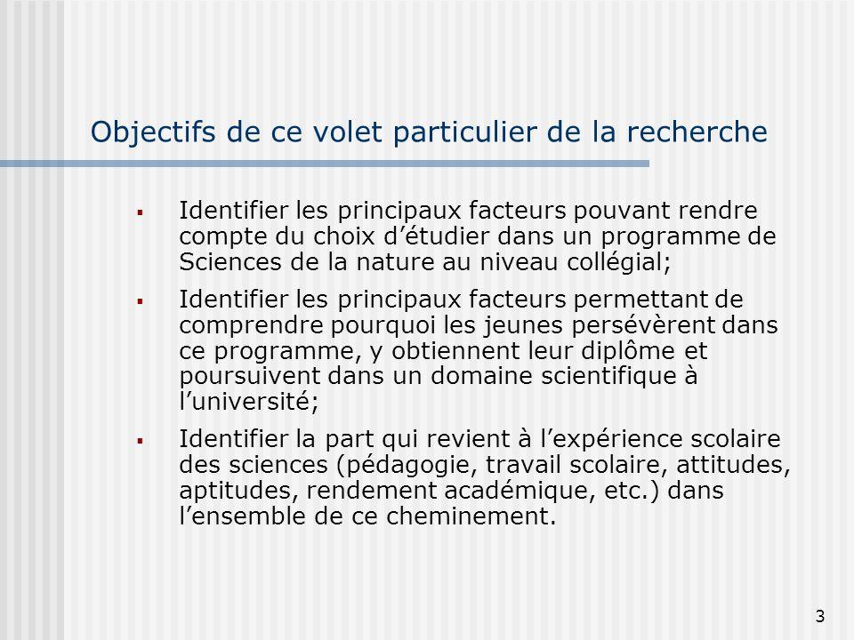 3 Objectifs de ce volet particulier de la recherche Identifier les principaux facteurs pouvant rendre compte du choix détudier dans un programme de Sc