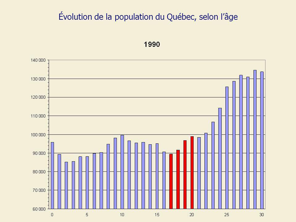 Évolution de la population du Québec, selon lâge