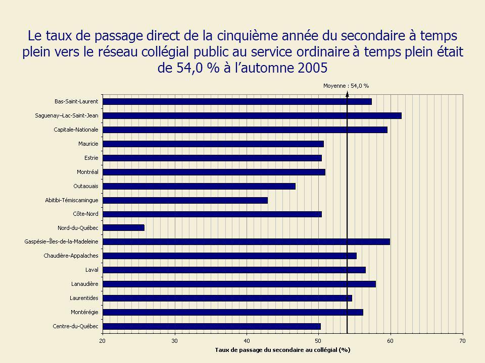 Le taux de passage direct de la cinquième année du secondaire à temps plein vers le réseau collégial public au service ordinaire à temps plein était de 54,0 % à lautomne 2005
