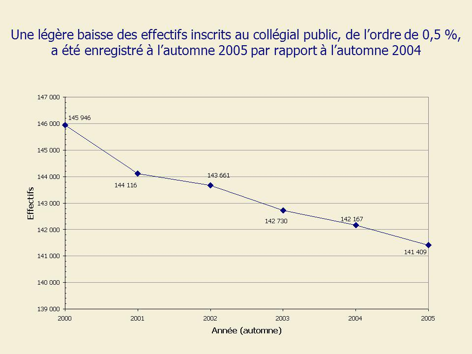 Une légère baisse des effectifs inscrits au collégial public, de lordre de 0,5 %, a été enregistré à lautomne 2005 par rapport à lautomne 2004