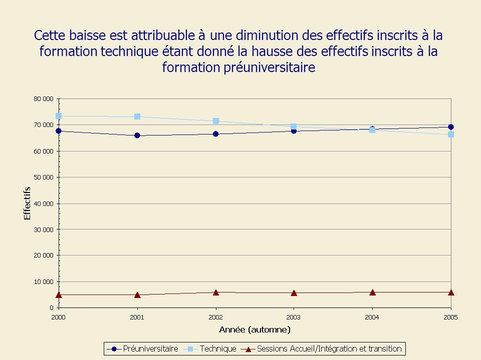 Cette baisse est attribuable à une diminution des effectifs inscrits à la formation technique étant donné la hausse des effectifs inscrits à la formation préuniversitaire