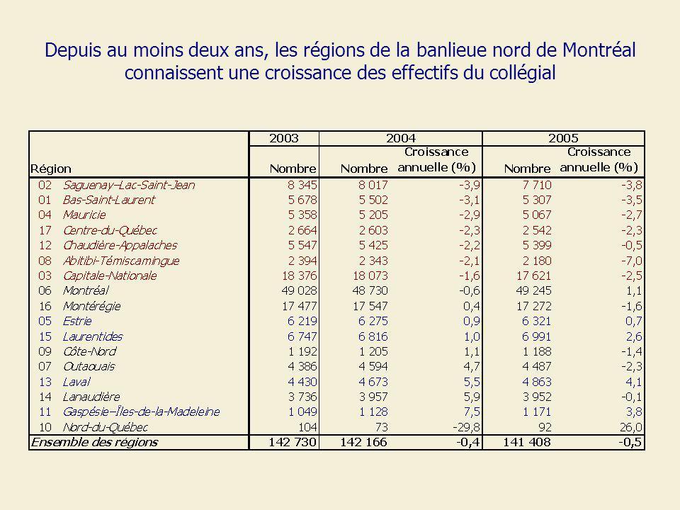 Depuis au moins deux ans, les régions de la banlieue nord de Montréal connaissent une croissance des effectifs du collégial