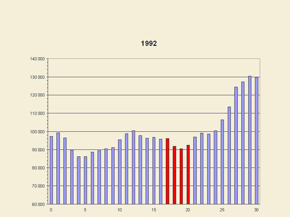 Taux de scolarité des Québécois, selon lâge, premier cycle universitaire %