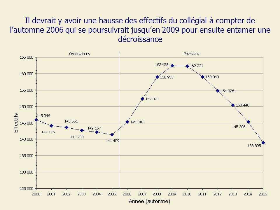 Il devrait y avoir une hausse des effectifs du collégial à compter de lautomne 2006 qui se poursuivrait jusquen 2009 pour ensuite entamer une décroiss
