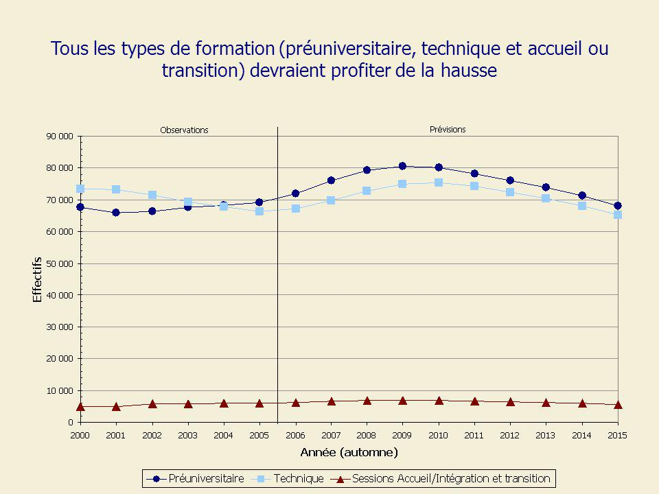 Tous les types de formation (préuniversitaire, technique et accueil ou transition) devraient profiter de la hausse
