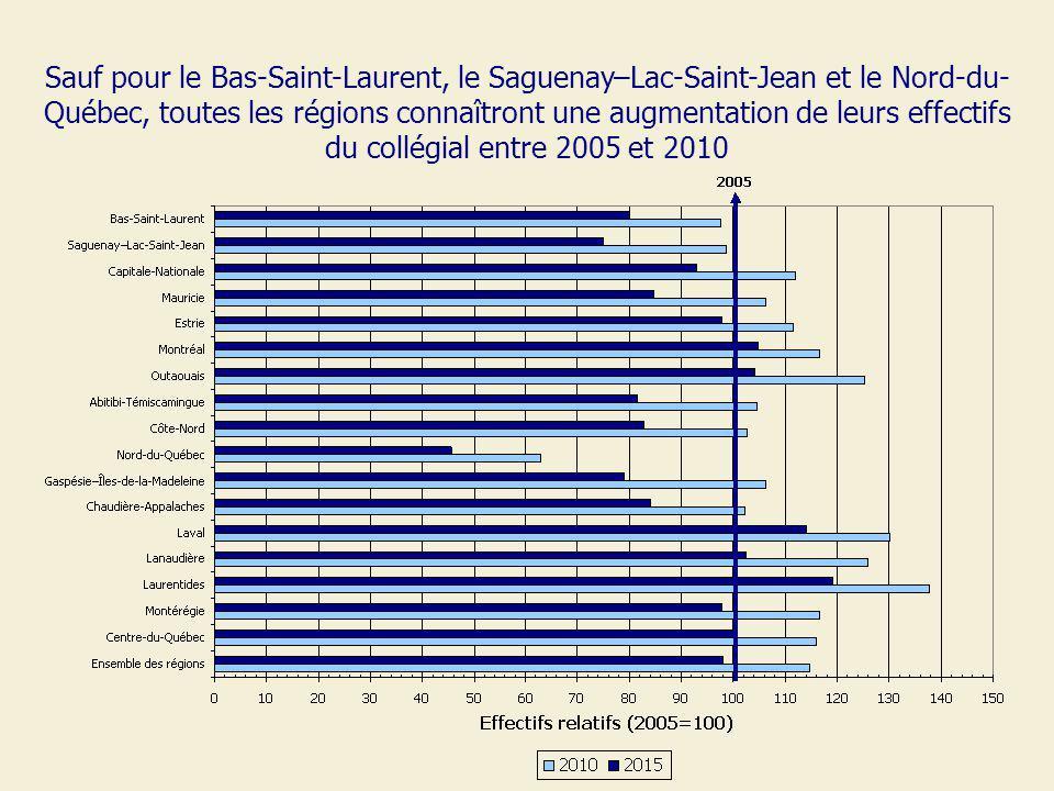 Sauf pour le Bas-Saint-Laurent, le Saguenay–Lac-Saint-Jean et le Nord-du- Québec, toutes les régions connaîtront une augmentation de leurs effectifs d
