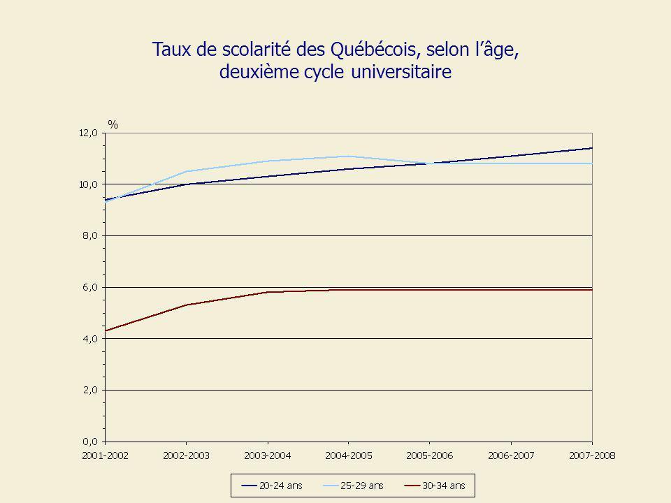 Taux de scolarité des Québécois, selon lâge, deuxième cycle universitaire %