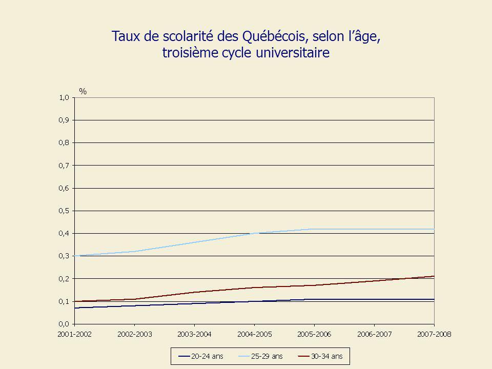Taux de scolarité des Québécois, selon lâge, troisième cycle universitaire %
