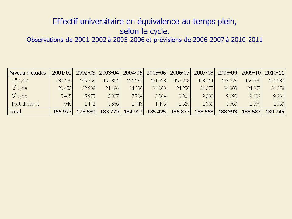 Effectif universitaire en équivalence au temps plein, selon le cycle.