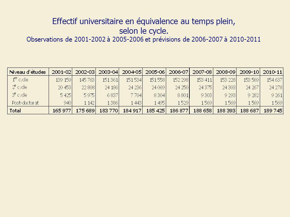 Effectif universitaire en équivalence au temps plein, selon le cycle. Observations de 2001-2002 à 2005-2006 et prévisions de 2006-2007 à 2010-2011
