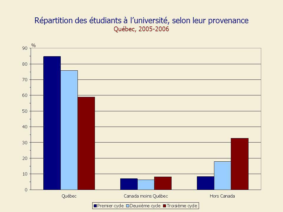 Répartition des étudiants à luniversité, selon leur provenance Québec, 2005-2006 %