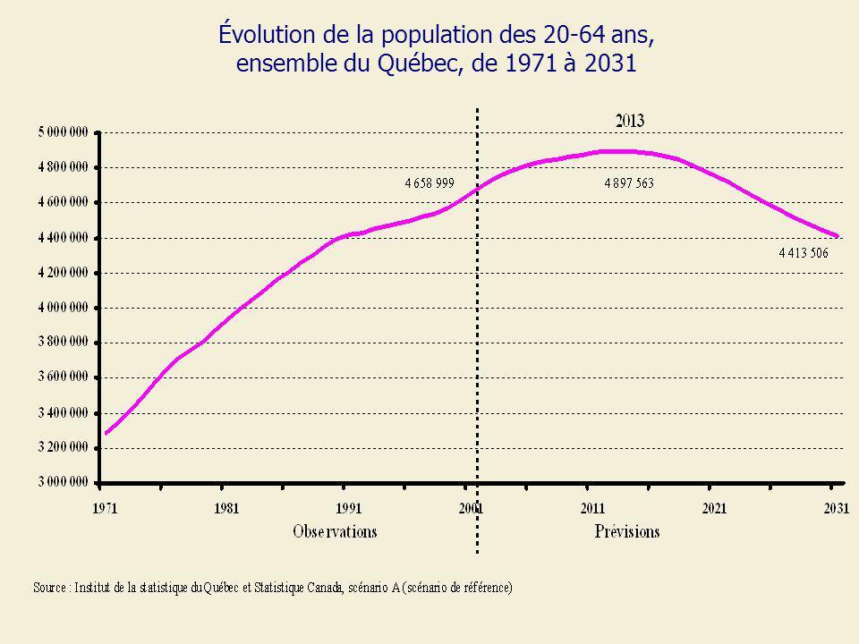 Évolution de la population des 20-64 ans, ensemble du Québec, de 1971 à 2031