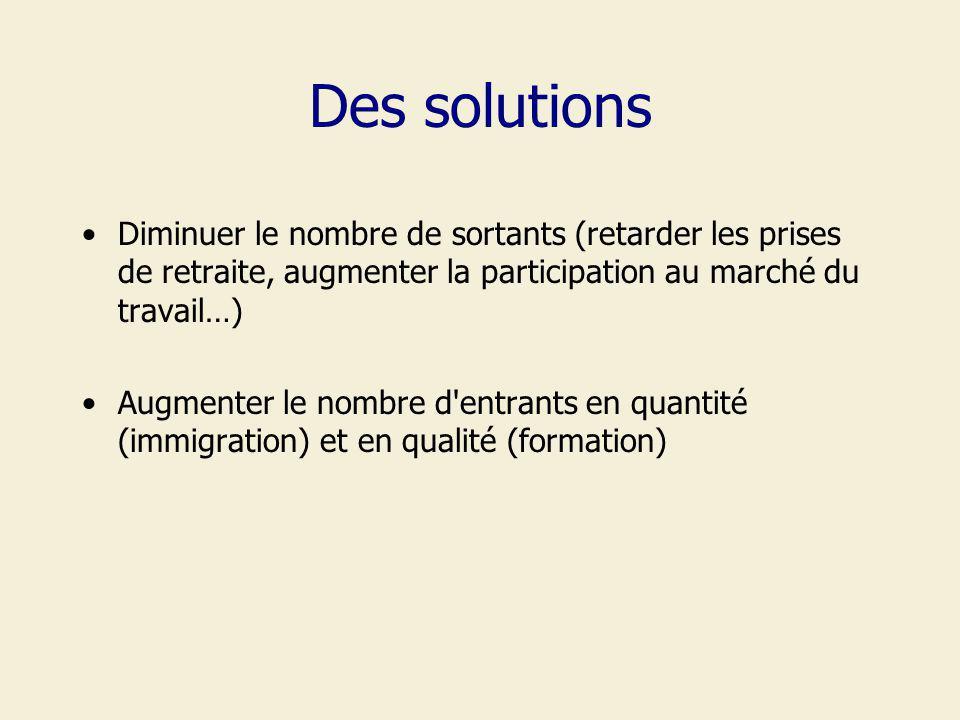 Des solutions Diminuer le nombre de sortants (retarder les prises de retraite, augmenter la participation au marché du travail…) Augmenter le nombre d entrants en quantité (immigration) et en qualité (formation)
