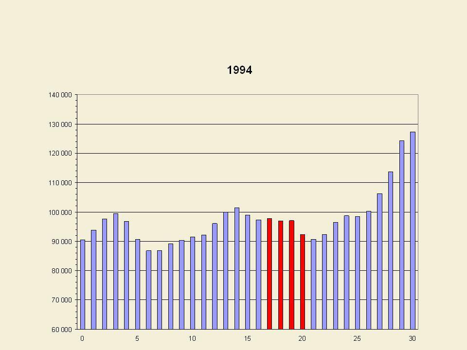 Comparaison entre les entrants potentiels et les sortants potentiels sur le marché du travail, Québec, 1971 à 2031 (en milliers)