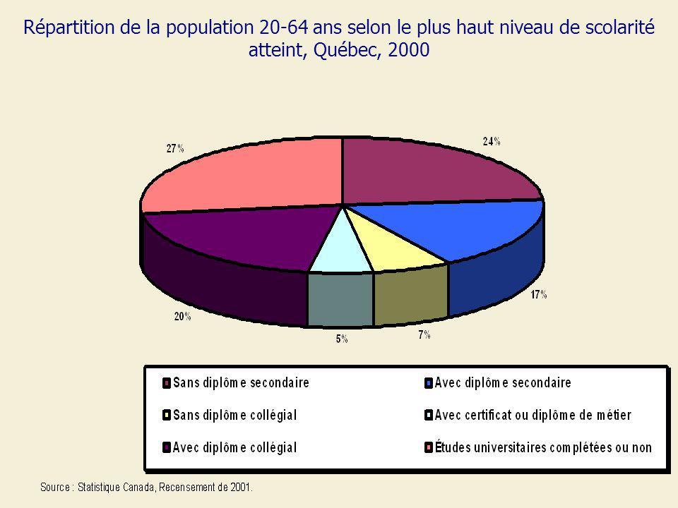 Répartition de la population 20-64 ans selon le plus haut niveau de scolarité atteint, Québec, 2000