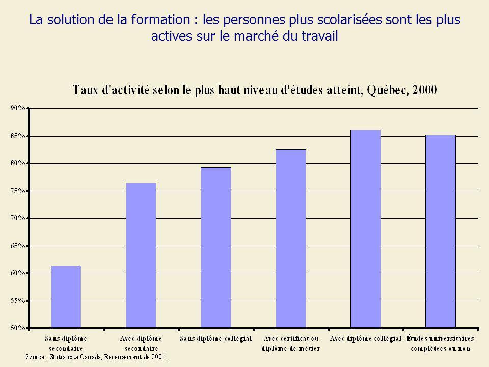 La solution de la formation : les personnes plus scolarisées sont les plus actives sur le marché du travail