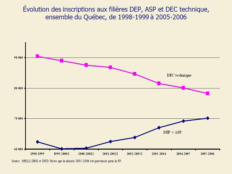 Évolution des inscriptions aux filières DEP, ASP et DEC technique, ensemble du Québec, de 1998-1999 à 2005-2006