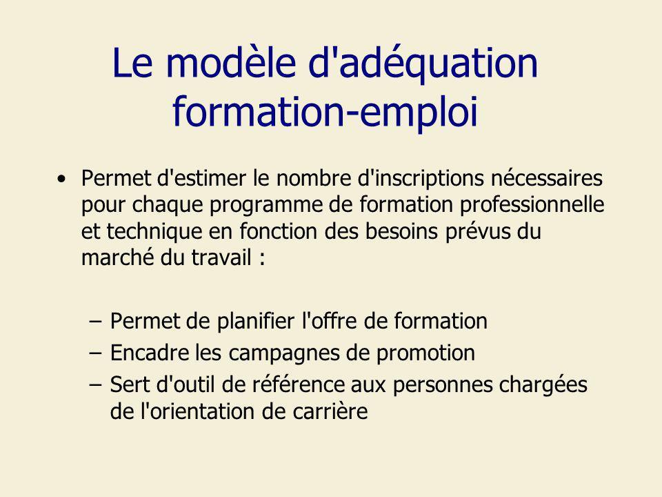 Le modèle d'adéquation formation-emploi Permet d'estimer le nombre d'inscriptions nécessaires pour chaque programme de formation professionnelle et te