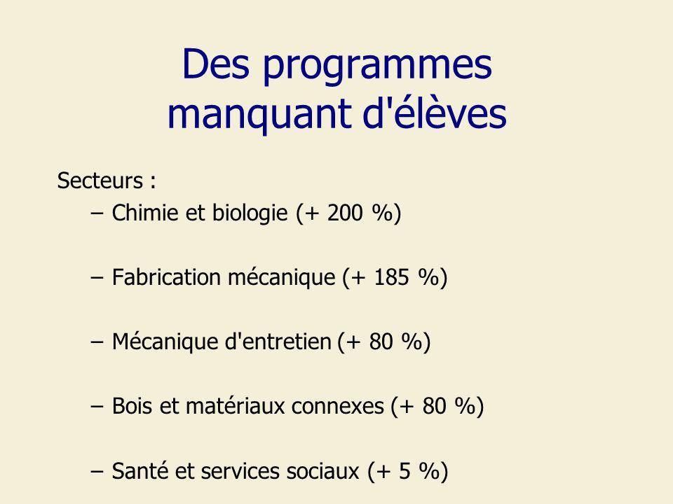 Des programmes manquant d élèves Secteurs : –Chimie et biologie (+ 200 %) –Fabrication mécanique (+ 185 %) –Mécanique d entretien (+ 80 %) –Bois et matériaux connexes (+ 80 %) –Santé et services sociaux (+ 5 %)