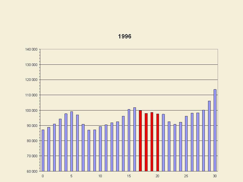 Indice de croissance des effectifs étudiants à luniversité (2004-2005 = 100)