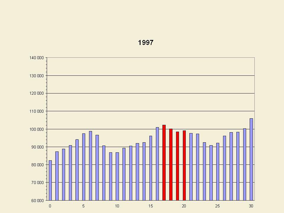 Il devrait y avoir une hausse des effectifs du collégial à compter de lautomne 2006 qui se poursuivrait jusquen 2009 pour ensuite entamer une décroissance
