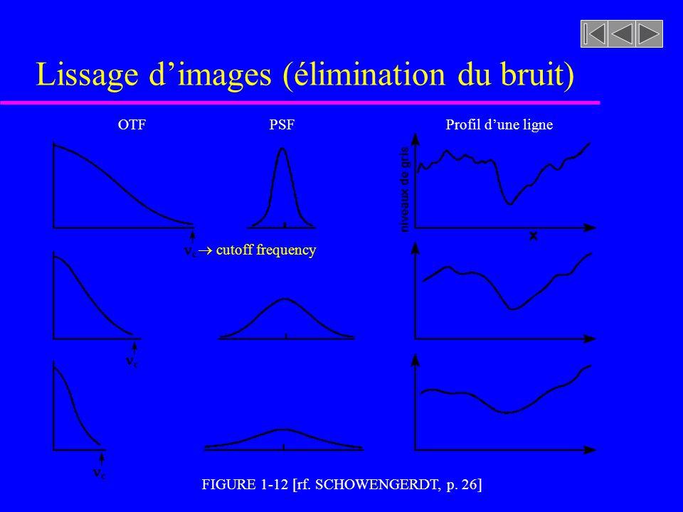 Forme générale du filtre gaussien spectral