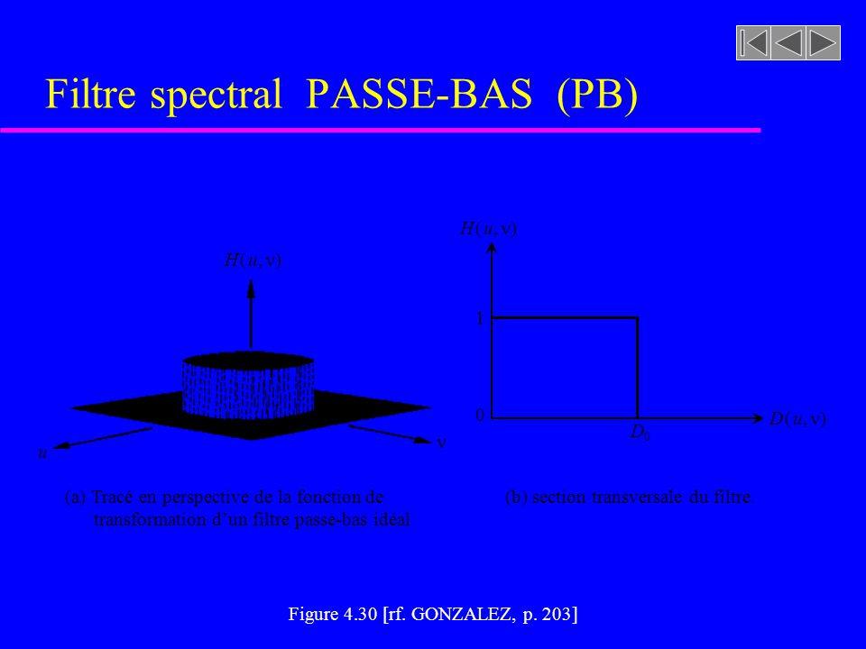 Figure 4.30 [rf. GONZALEZ, p. 203] Filtre spectral PASSE-BAS (PB) u Filtre spectral PASSE-BAS (PB)
