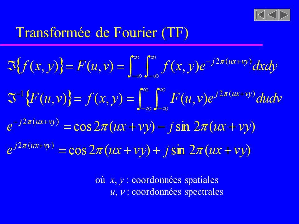 Transformée de Fourier ( représentation du signal dans le domaine spectral ) 0123-2-3