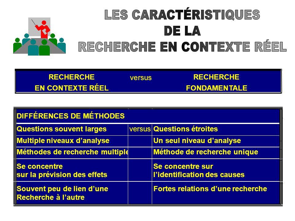 RECHERCHE EN CONTEXTE RÉEL versus RECHERCHE FONDAMENTALE DIFFÉRENCES DE CONTEXTE Environnement ouvert (terrain)versusEnvironnement fermé (laboratoire)