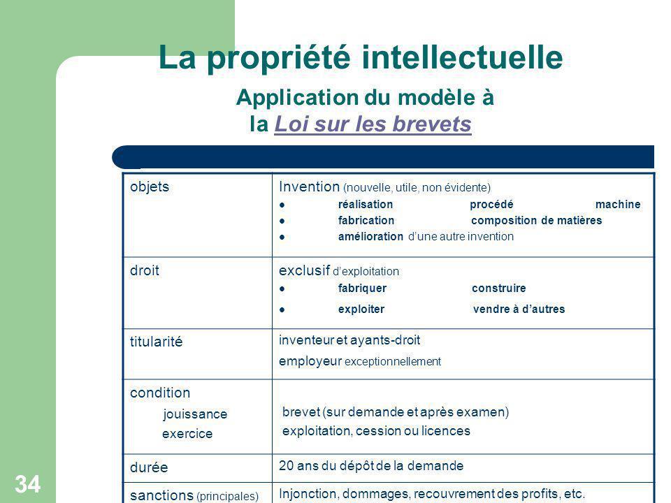 34 La propriété intellectuelle Application du modèle à la Loi sur les brevetsLoi sur les brevets objetsInvention (nouvelle, utile, non évidente) réali