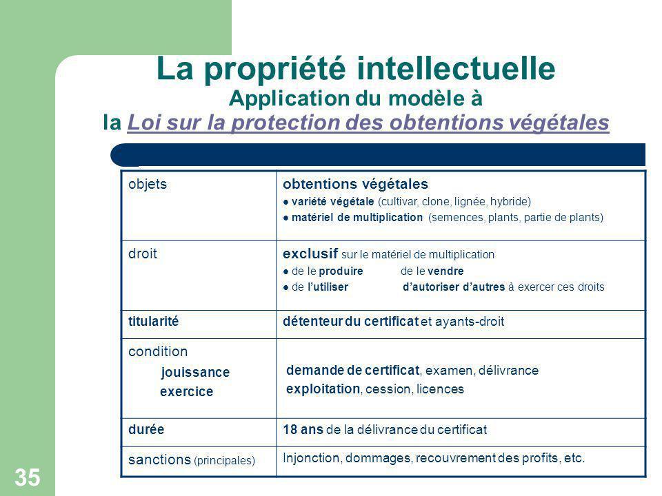 35 La propriété intellectuelle Application du modèle à la Loi sur la protection des obtentions végétalesLoi sur la protection des obtentions végétales