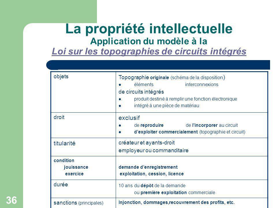 36 La propriété intellectuelle Application du modèle à la Loi sur les topographies de circuits intégrés Loi sur les topographies de circuits intégrés