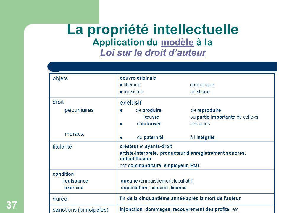 37 La propriété intellectuelle Application du modèle à la Loi sur le droit dauteurmodèle Loi sur le droit dauteur objets oeuvre originale littéraire d