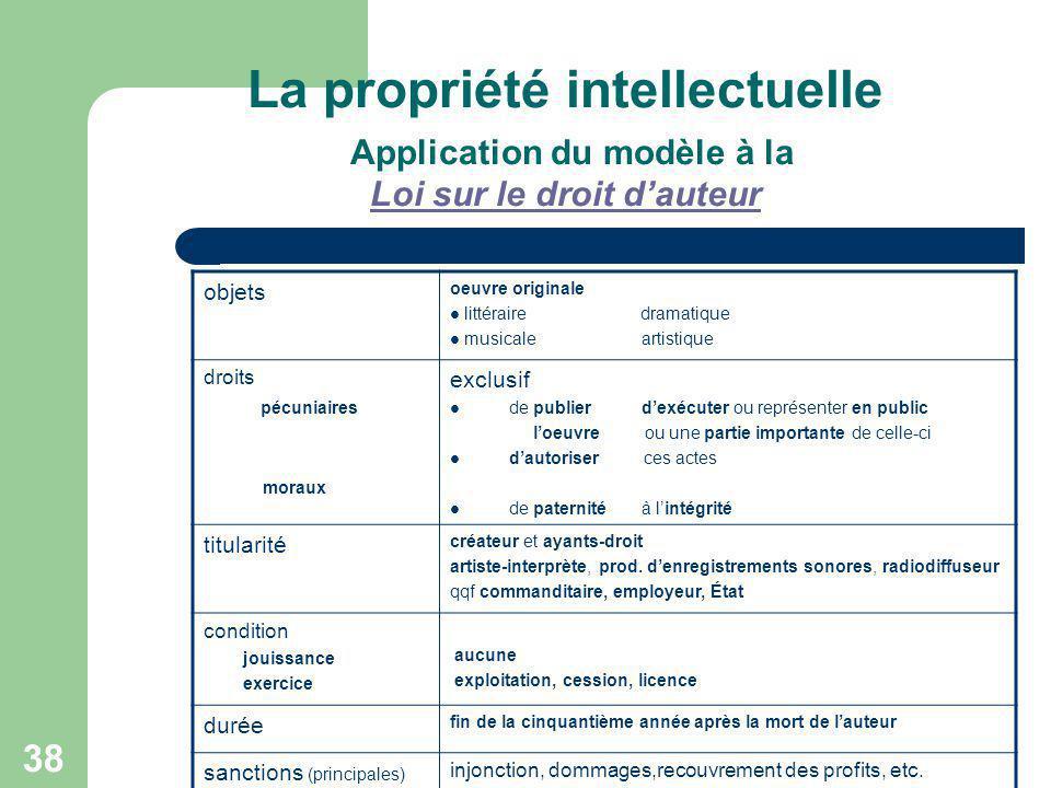 38 La propriété intellectuelle Application du modèle à la Loi sur le droit dauteur Loi sur le droit dauteur objets oeuvre originale littéraire dramati