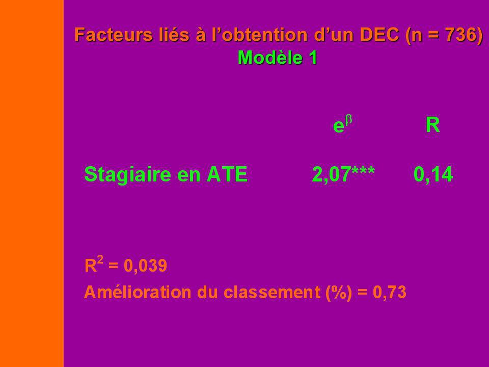 Facteurs liés à lobtention dun DEC (n = 736) Modèle 1