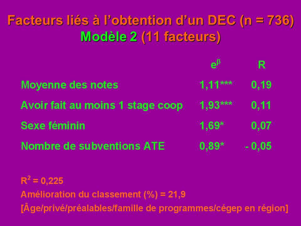 Facteurs liés à lobtention dun DEC (n = 736) Modèle 2 (11 facteurs)