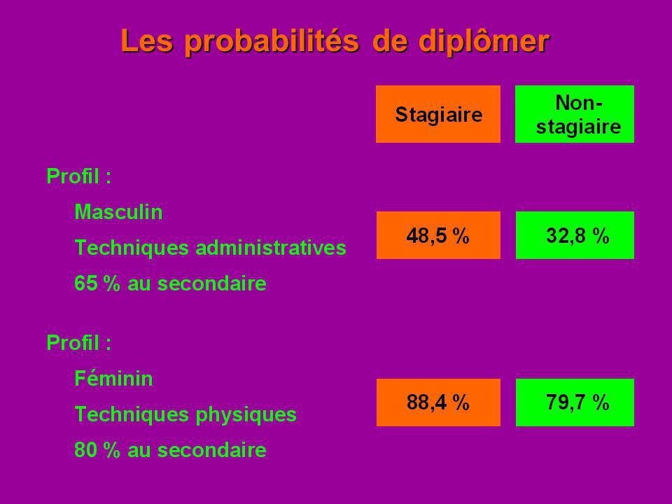 Les probabilités de diplômer