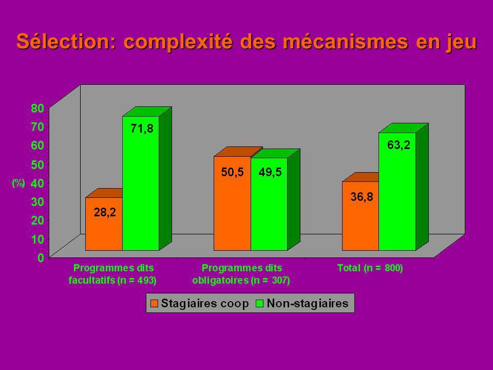 Sélection: complexité des mécanismes en jeu