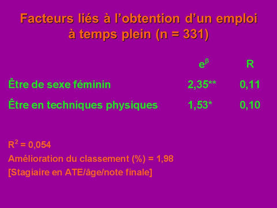 Facteurs liés à lobtention dun emploi à temps plein (n = 331)