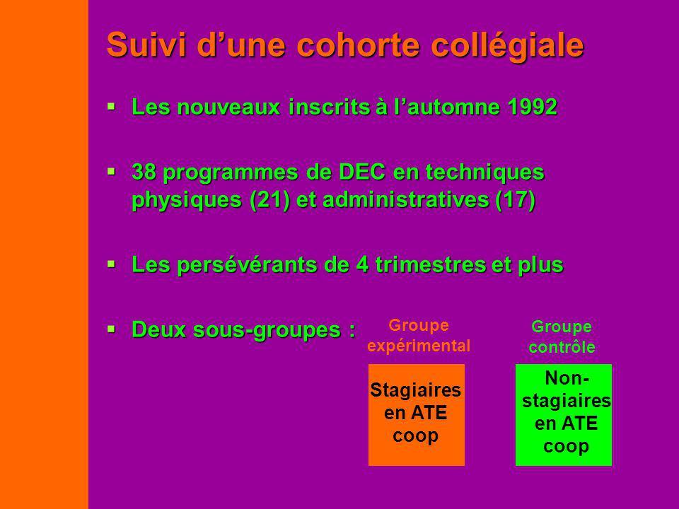 Les nouveaux inscrits à lautomne 1992 Les nouveaux inscrits à lautomne 1992 38 programmes de DEC en techniques physiques (21) et administratives (17)