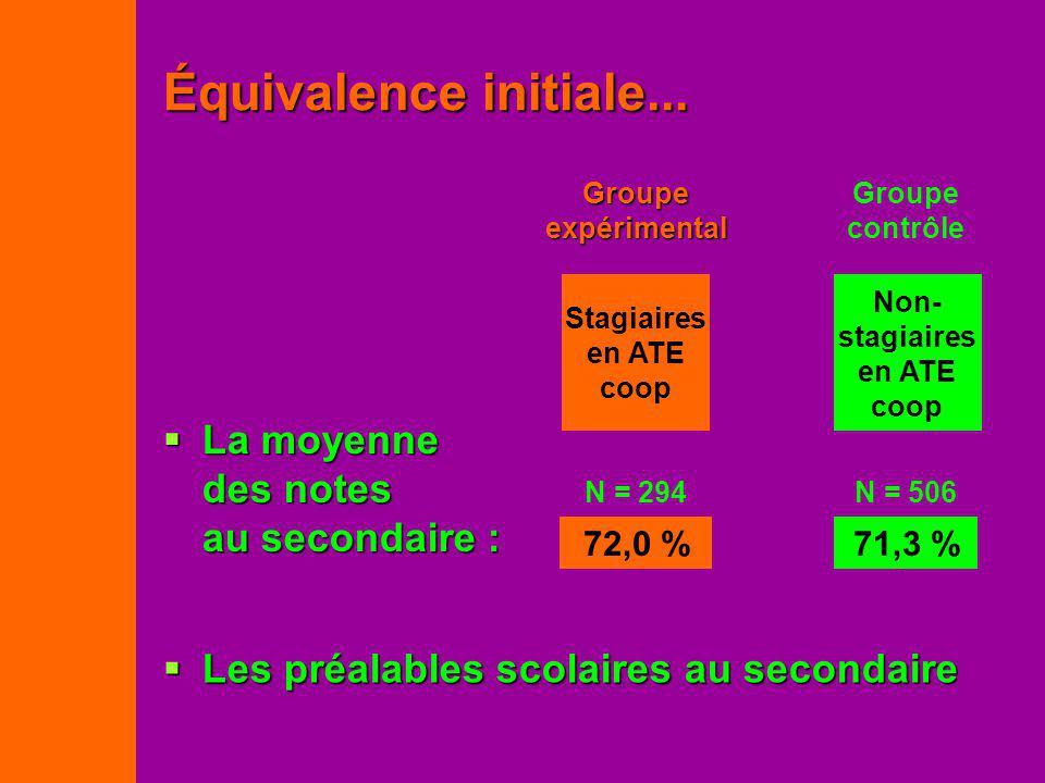 Équivalence initiale... Les préalables scolaires au secondaire Les préalables scolaires au secondaire Groupe expérimental Stagiaires en ATE coop Group